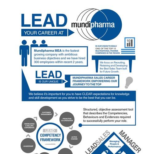 Infographic Design for Mundipharma
