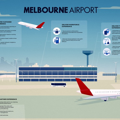 Melbourne Airport Infographic