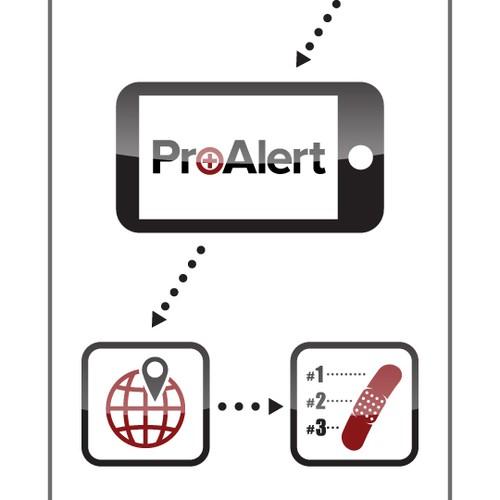 ProAlert Card