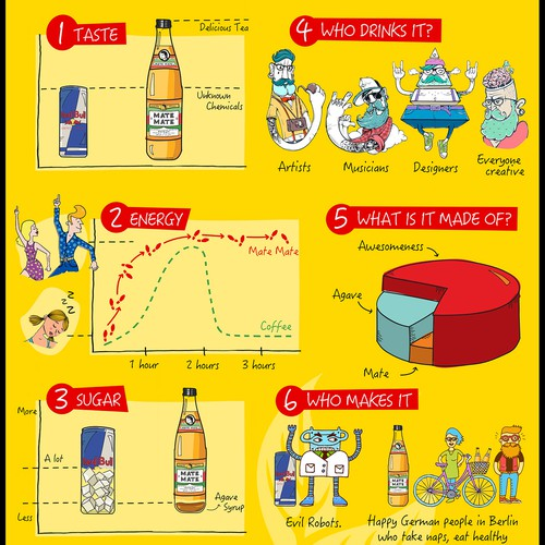 Infographic for an Energetic Drink
