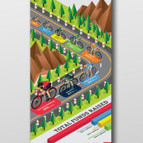 Infographic for fundraising bicycle events