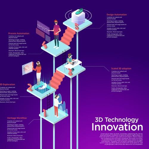"3D技术创新""title="