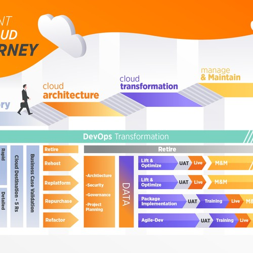 Client Cloud journey