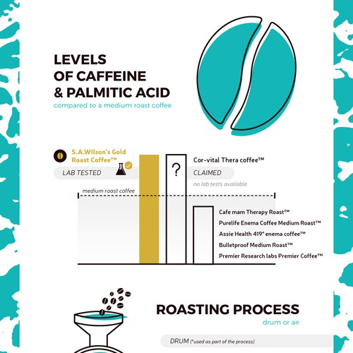 Enema coffee review infographic