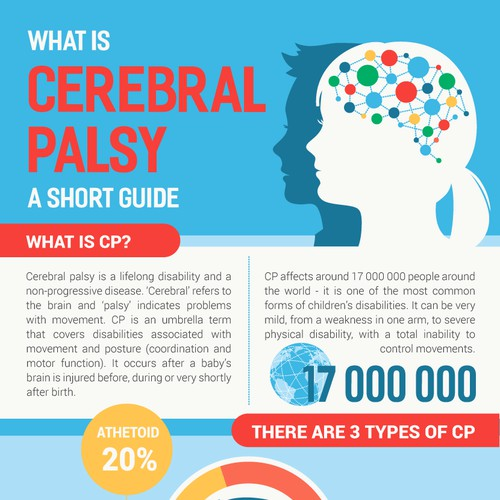 Infographic of Cerebral Palsy
