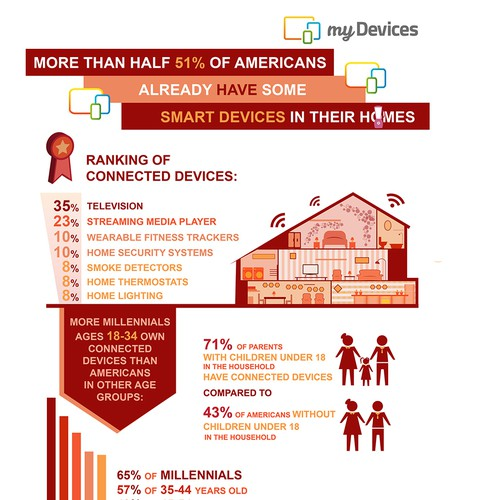 My Devices Infographic