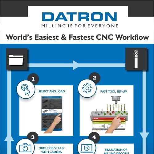 CNC Milling Workflow
