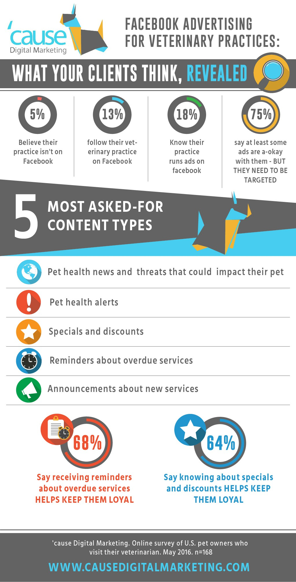 Create a captivating infographic about pets, vets and Facebook!