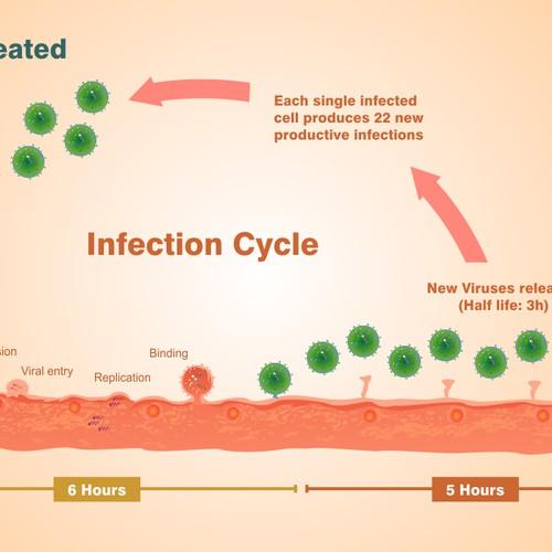 drug & virus infographic