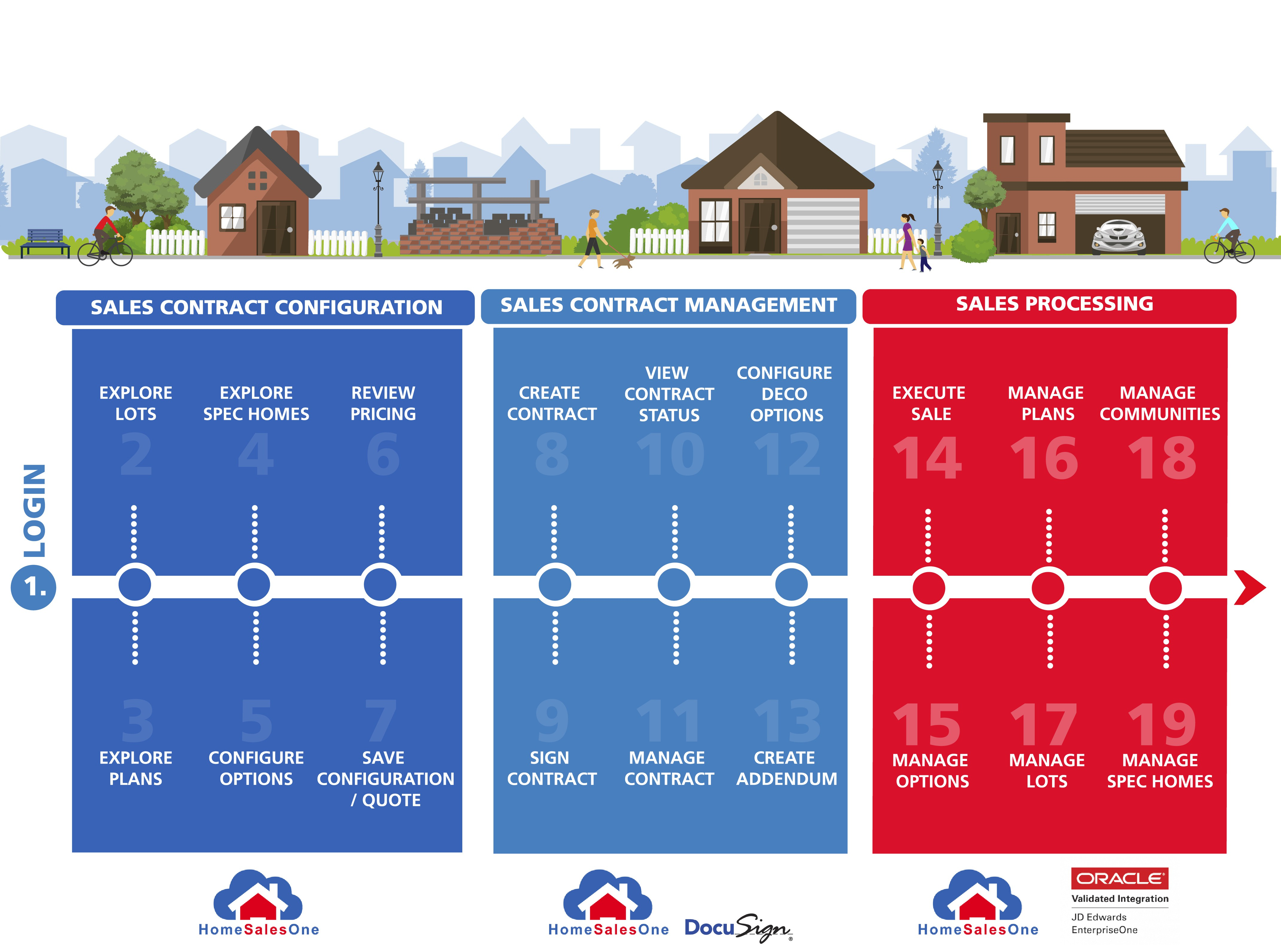 HomeSalesOne Timeline Graphic