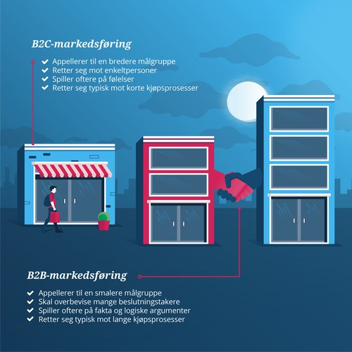 B2B Vs. B2C marketing infographic