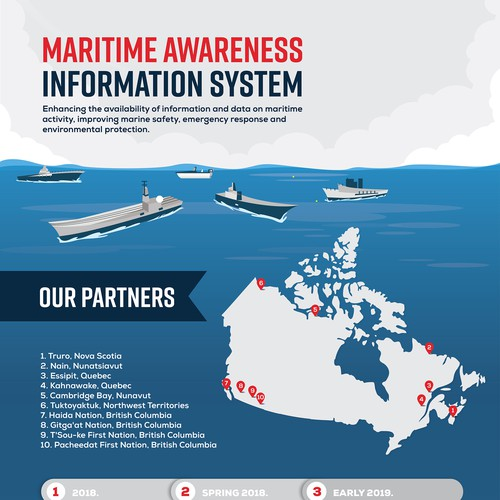 Infographic for Canada's new maritime awareness information system