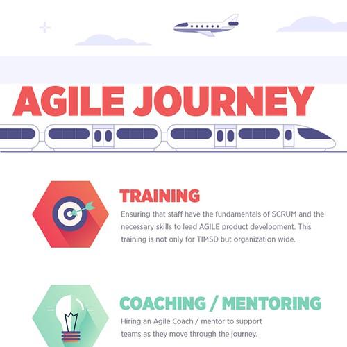 Agile Journey