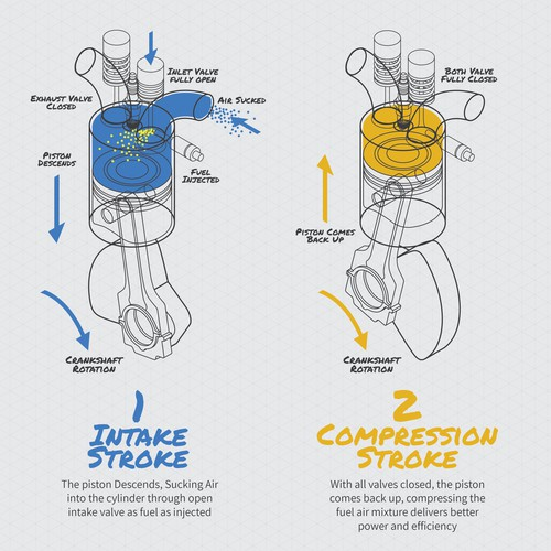 4stroke engine Infographic design