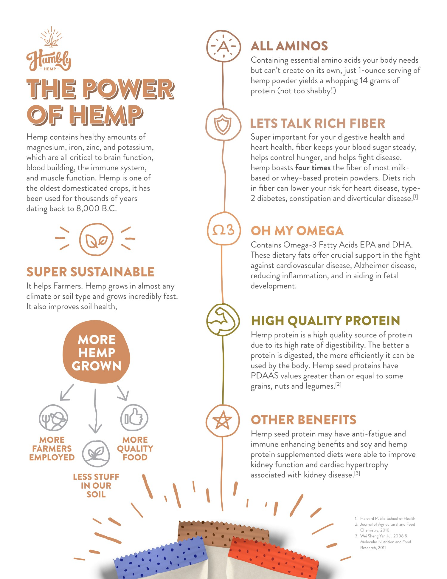 Hemp Infographic **TALENTED DESIGNERS ONLY** Humbly Hemp
