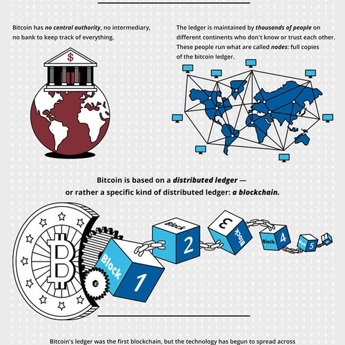 "Infographic ""How bitcoin works"" for investopedia"