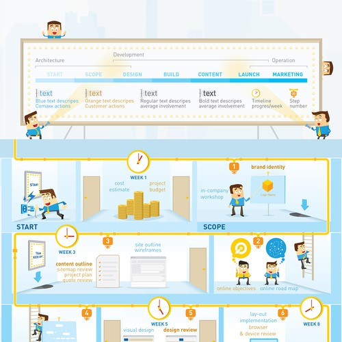 Single-page infographic: visualizing a 15-step development flow