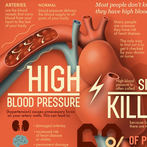 Create heart health infographics on blood pressure and cholesterol