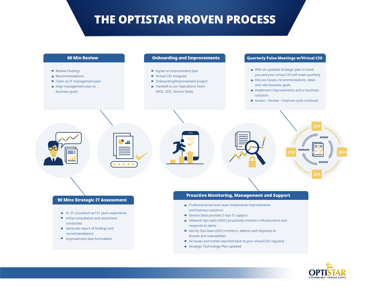 """Process Graphic/Illustration for an MSP company's """"proven process"""""""