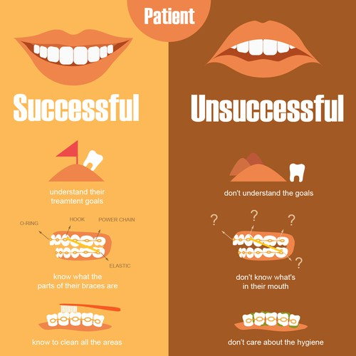 Infographic for orthodontic patient