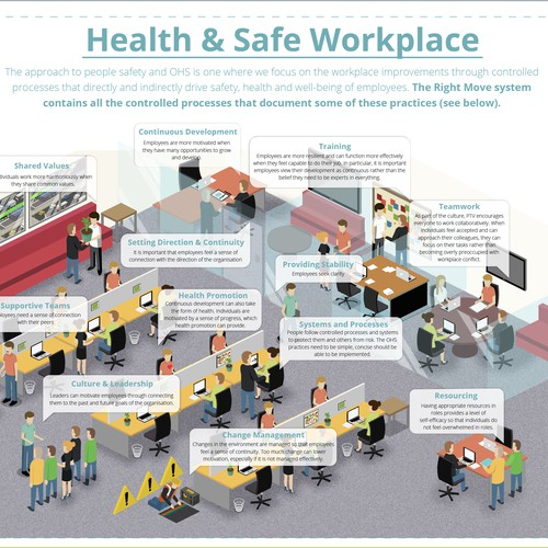 Infographic for a work environment
