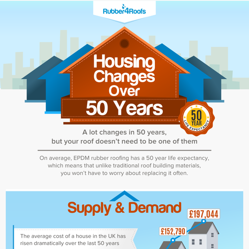 Housing Market Changes in 50 Years | Rubber4Roofs