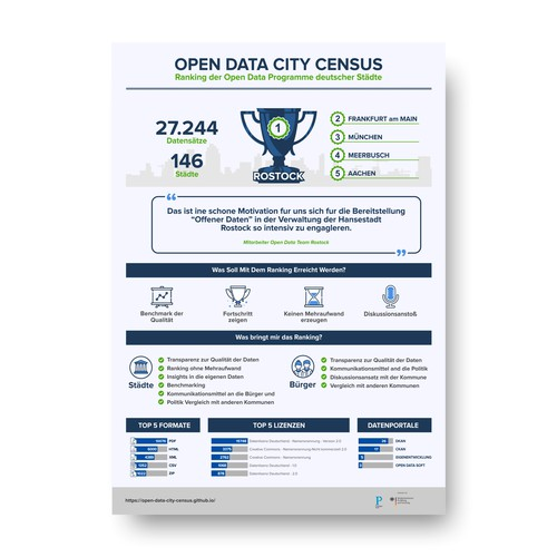 Open Data City Cencus