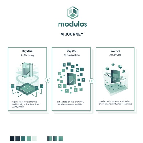 AI Journey Workflow for Modulos