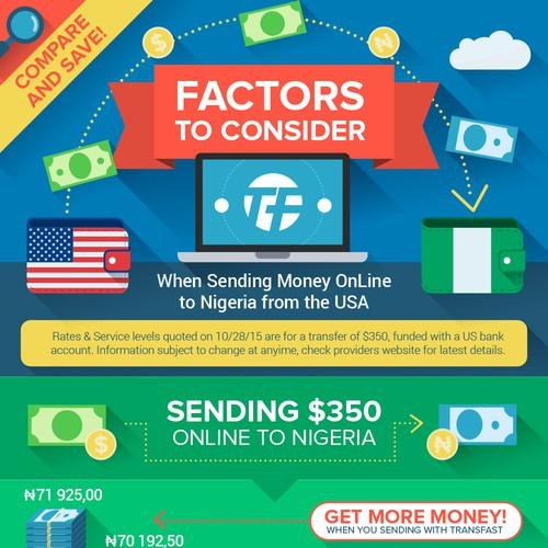 Online money transfer infographic
