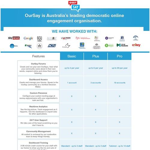 OurSay Australia
