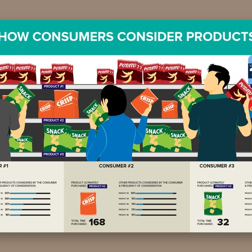 Infographic for Consumer Product