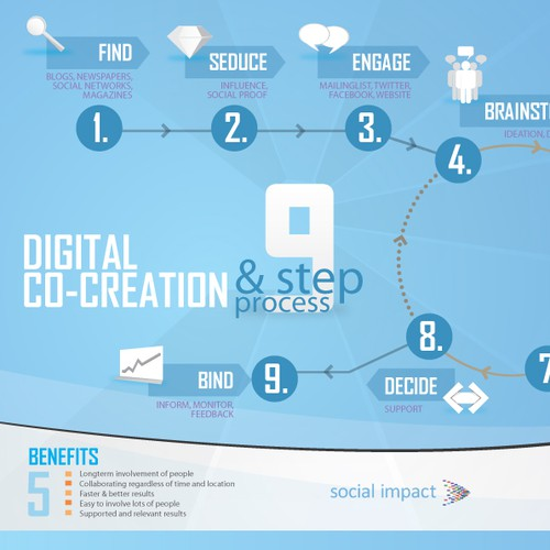 One page brochure/flyer for 9 step working process