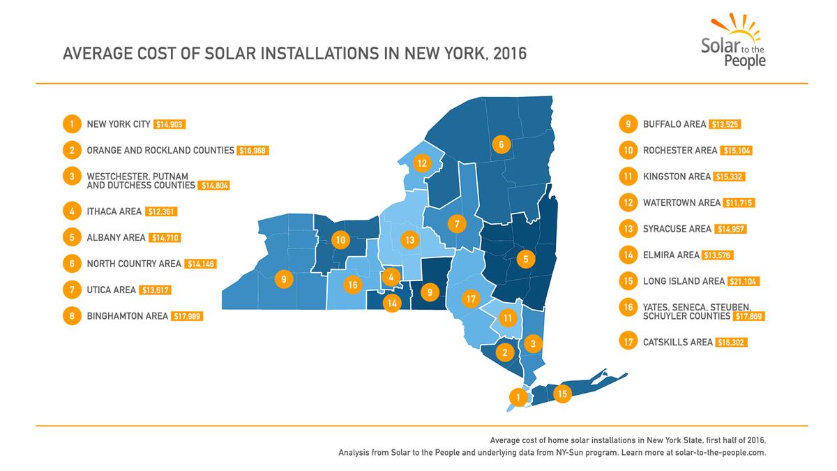 STTP New York Solar Installations Cost