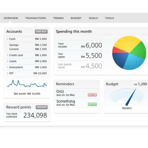 DESIGN THE PERFECT FINANCIAL DASHBOARD