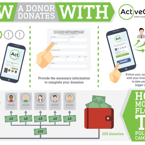 Infographic for ActiveGiver
