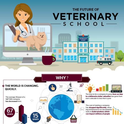 The Future of Veterinary School