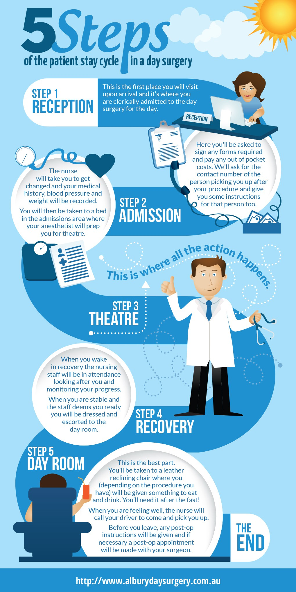 Interesting opportunity - create an infographic depicting the patient stay cycle in a day surgery