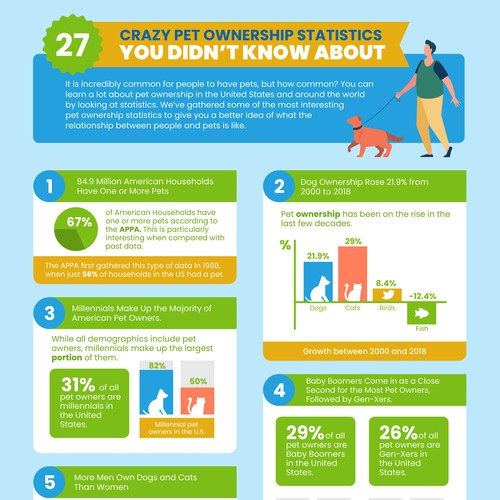 infographic for Top Dog Tips