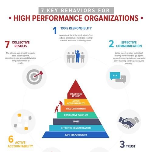 Infographic for Swoz Leadership