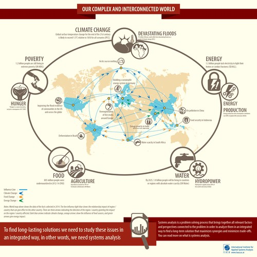 Design an infographic: Why only systems analysis can lead us to a sustainable future for our planet