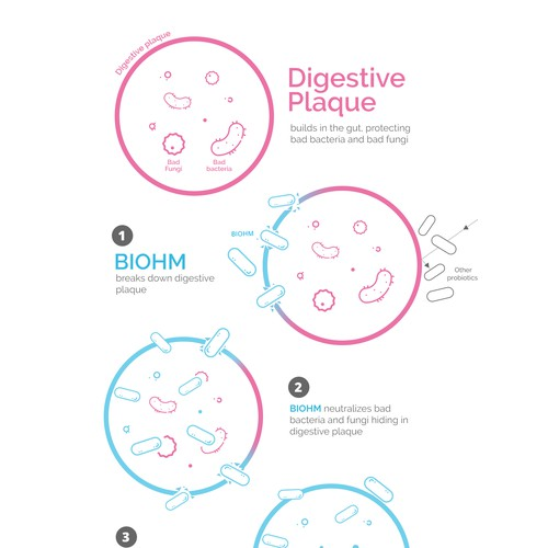 Digestive Plaque