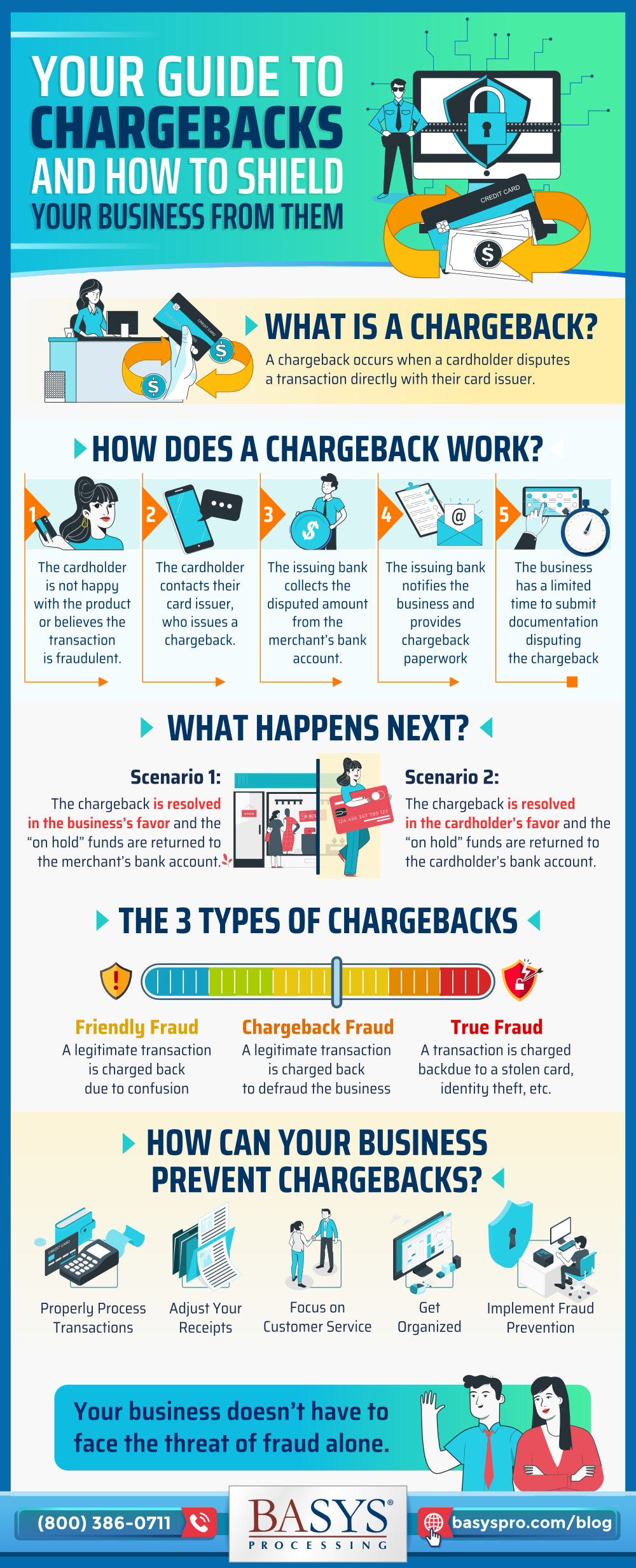 Your Guide to Chargebacks