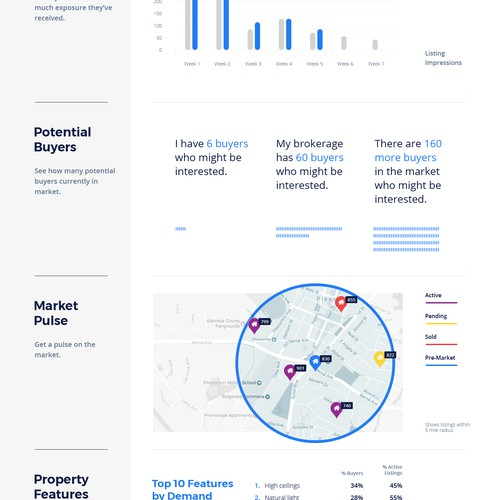 Data visualization for home sellers