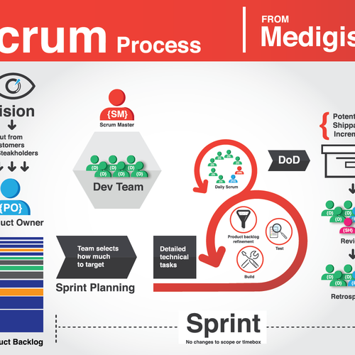 Scrum process infographic