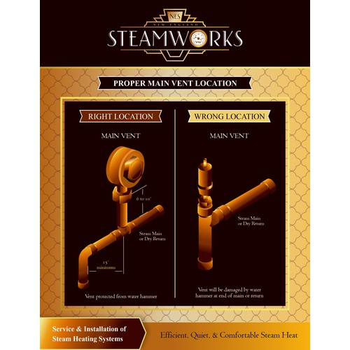 Steam Boiler Piping Info Graphics