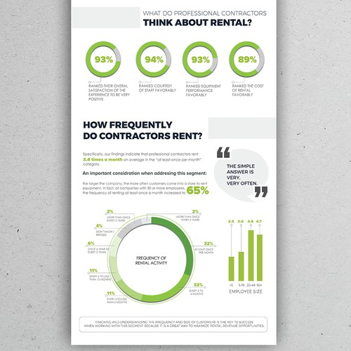 Infographic Design for TheRentalGuys