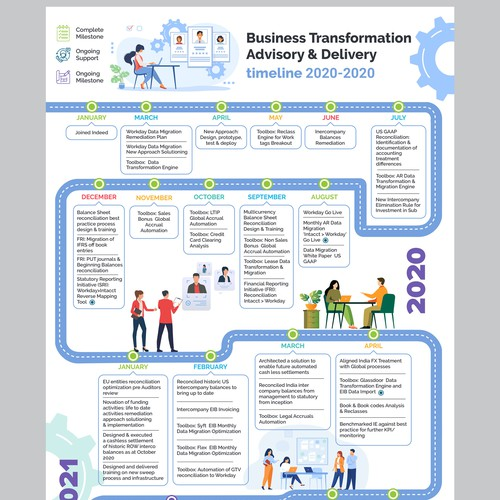 Design a modern and eye catching Business Transformation Timeline