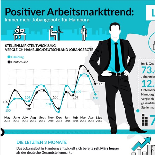 Infographic Design for German job