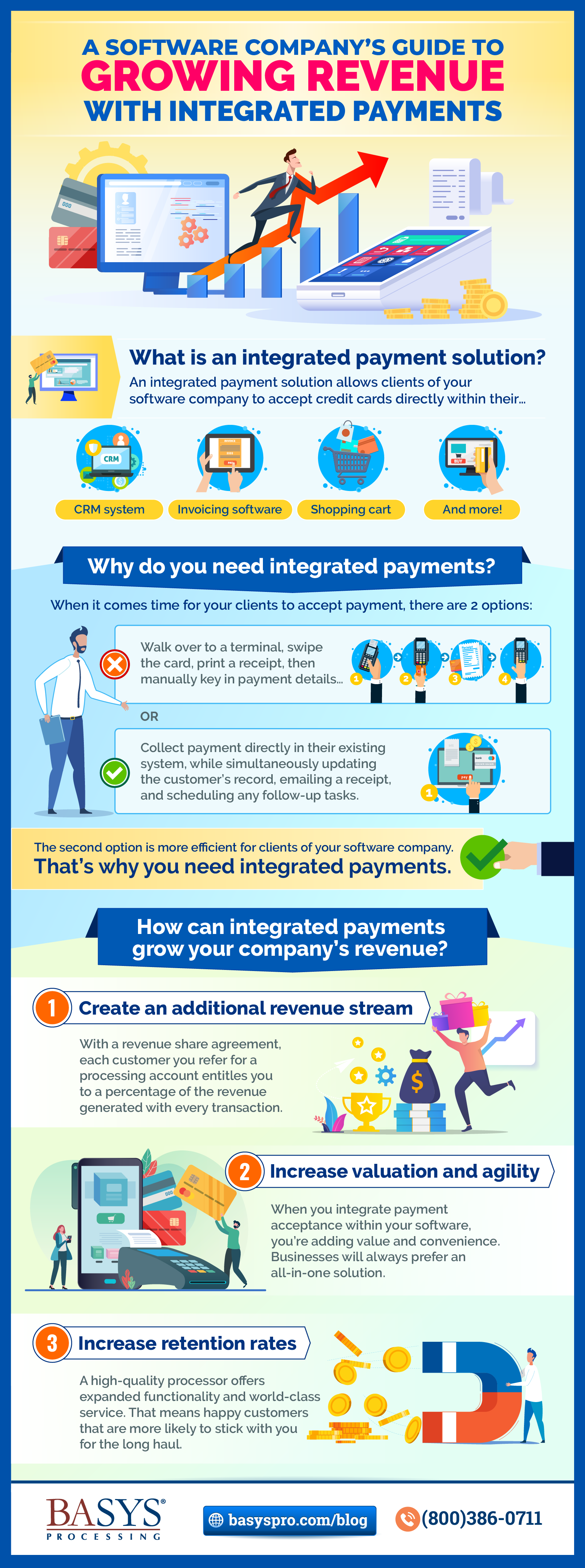 A Software Company's Guide to Growing Revenue with Integrated Payments