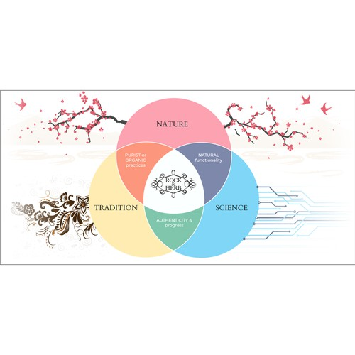 Beautify Rock & Herb's Venn diagram